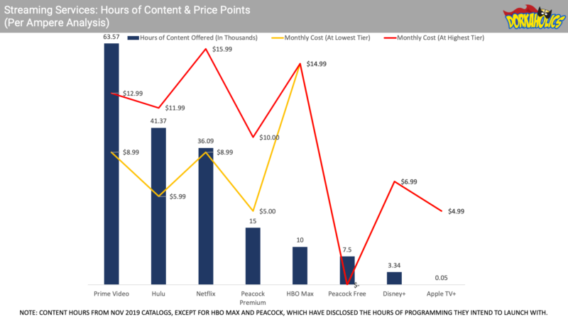 Comparing the hours of content with price points across the different streaming services including HBO Max